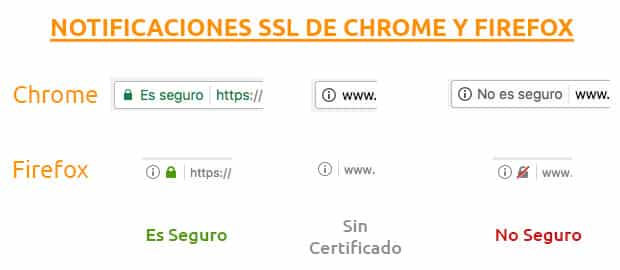 Tipos SSL Hosting para empresas